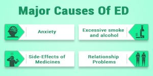Major Causes Of ED Includes