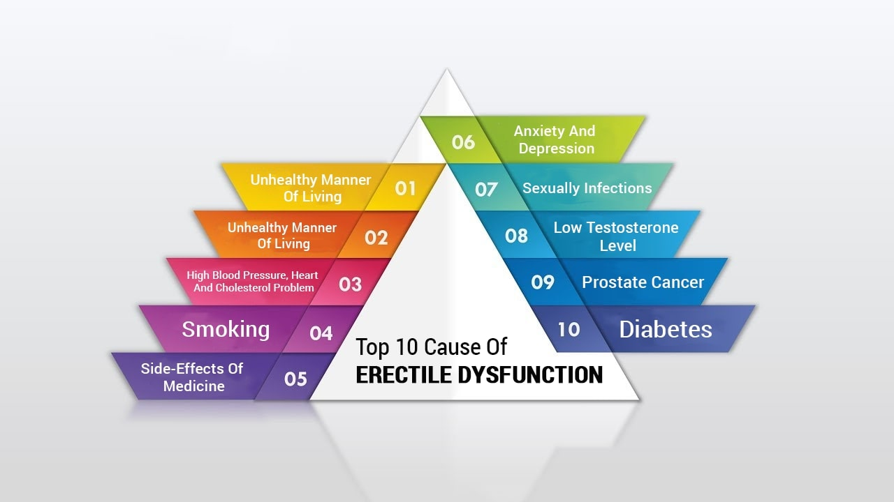 Top 10 Cause Of Erectile Dysfunction
