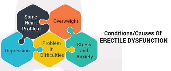 Conditions Causes Of Erectile Dysfunction