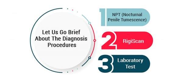 Let us go brief about the diagnosis procedures