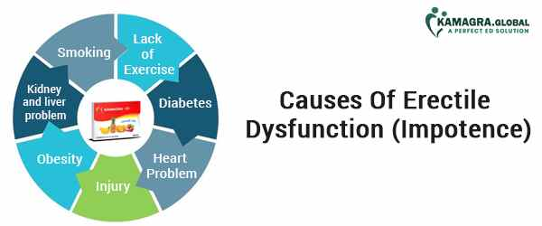 Causes Of Erectile Dysfunction (Impotence)