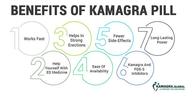 7 Benefits Of Kamagra Pill